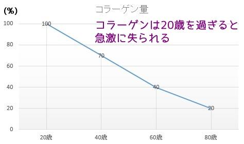 年齢別コラーゲン量の推移
